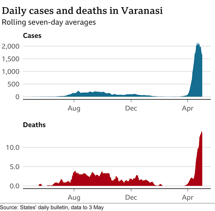 BBC Graphic on daily cases and deaths in Varanasi