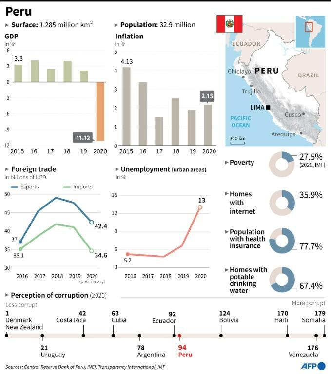 Country profile of Peru, where the presidential runoff vote was held on June 6, 2021