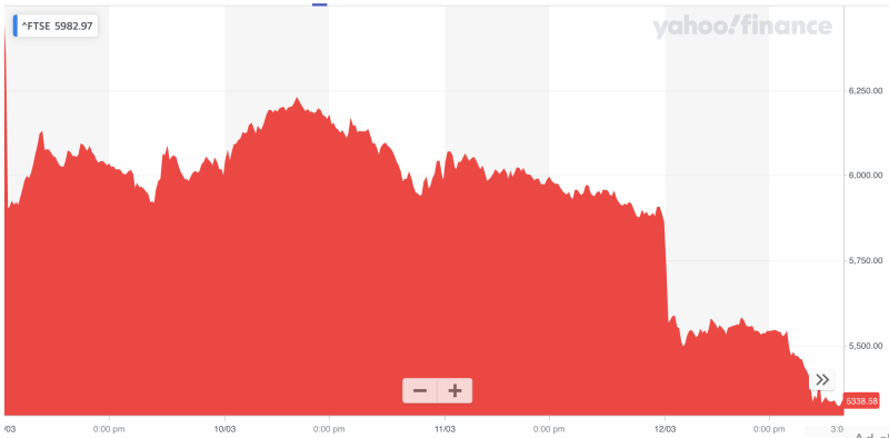 FTSE 100 heading for biggest drop since 1987. (Yahoo Finance)