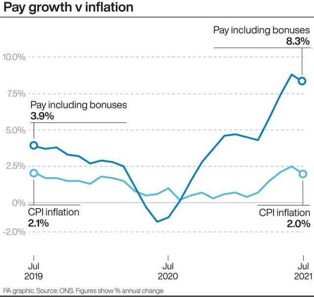 Pay growth v Inflation.