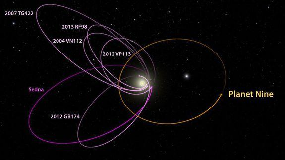 A diagram of where Planet 9 might be.
