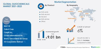 Technavio has announced its latest market research report titled Oleochemicals Market by Product, Application, and Geography - Forecast and Analysis 2021-2025