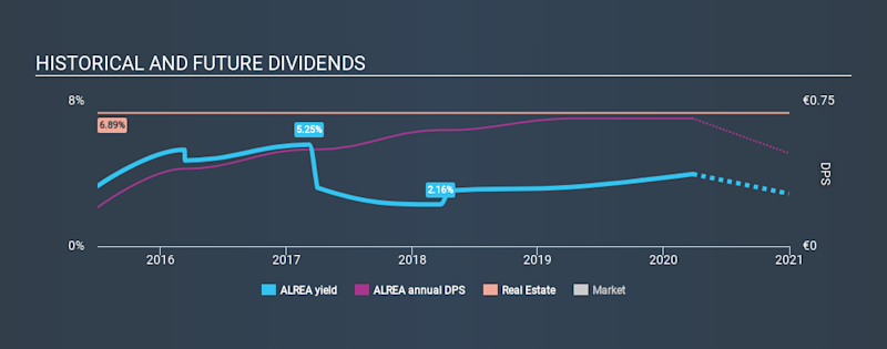 ENXTPA:ALREA Historical Dividend Yield March 26th 2020
