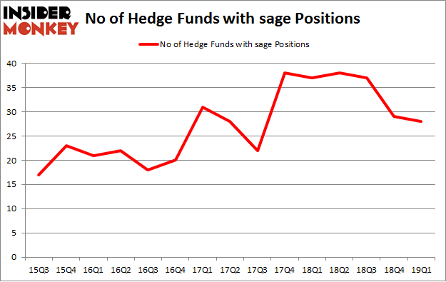 No of Hedge Funds with SAGE Positions