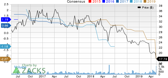 Farmer Brothers Company Price and Consensus