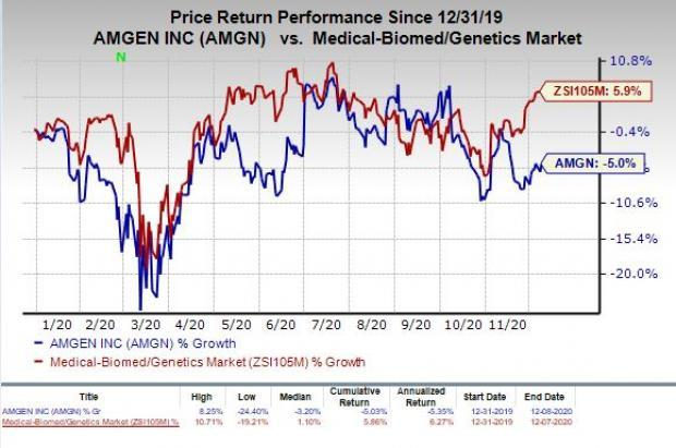 price chart for AMGN