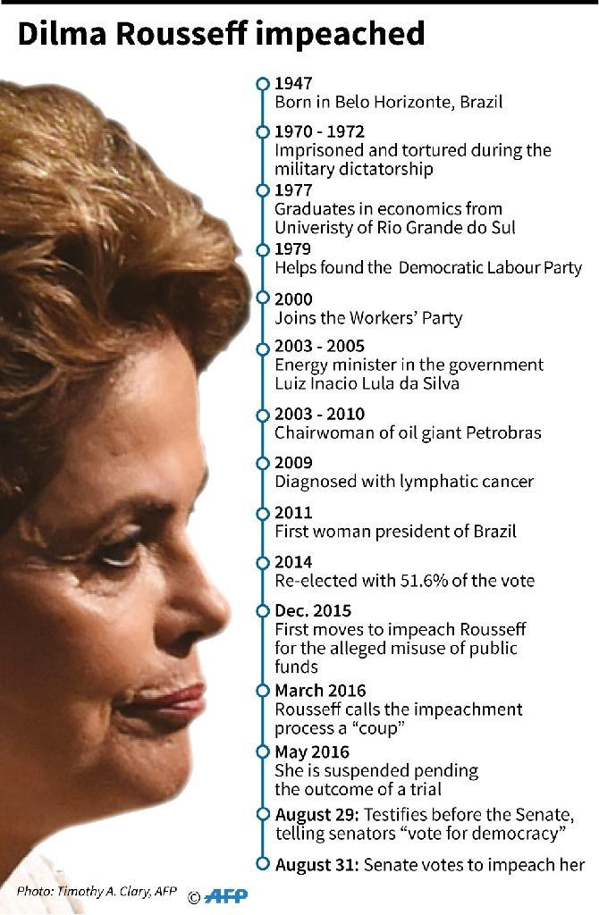 Stripped of office, Brazil's first female president joined the ranks of nearly 12 million unemployed in Latin America's biggest country (AFP Photo/)
