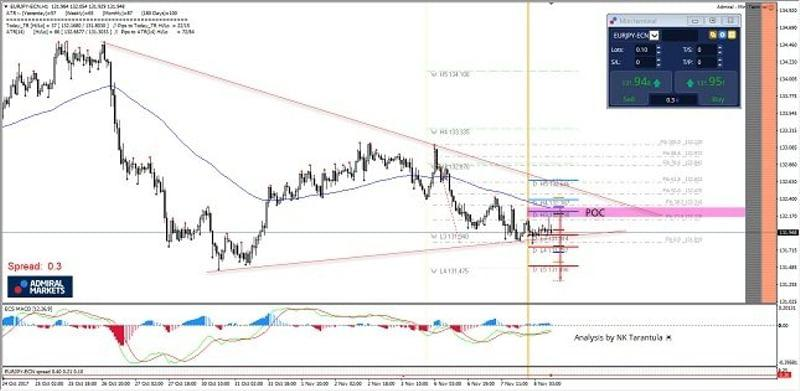 EUR/JPY 1H Chart