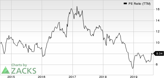 Acco Brands Corporation PE Ratio (TTM)