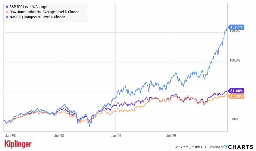S&P 500 and Dow performance from 1998-1999