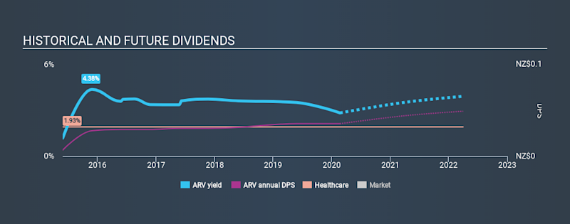 NZSE:ARV Historical Dividend Yield, February 21st 2020