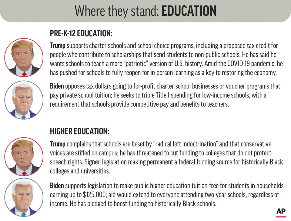 Policy positions of President Donald Trump and Democratic nominee Joe Biden on education. (AP Graphic)
