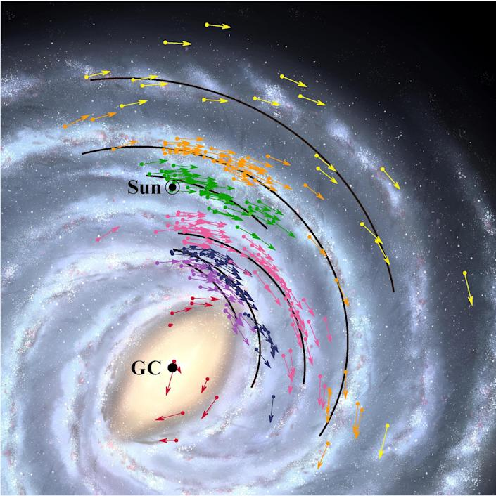 Position and velocity map of the Milky Way Galaxy. Arrows show position and velocity data for the 224 objects used to model the Milky Way Galaxy. The solid black lines show the positions of the Galaxy's spiral arms. The colors indicate groups of objects belonging the same arm. The background is a simulation image. / Credit: NAOJ