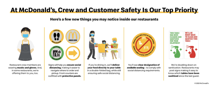 McDonald's details some of its new practices. (McDonald's)
