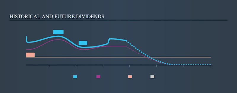 ENXTLS:SONC Historical Dividend Yield, November 9th 2019
