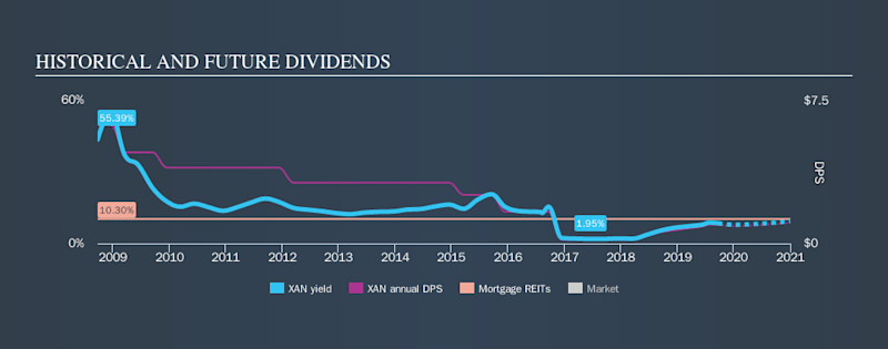 NYSE:XAN Historical Dividend Yield, September 22nd 2019