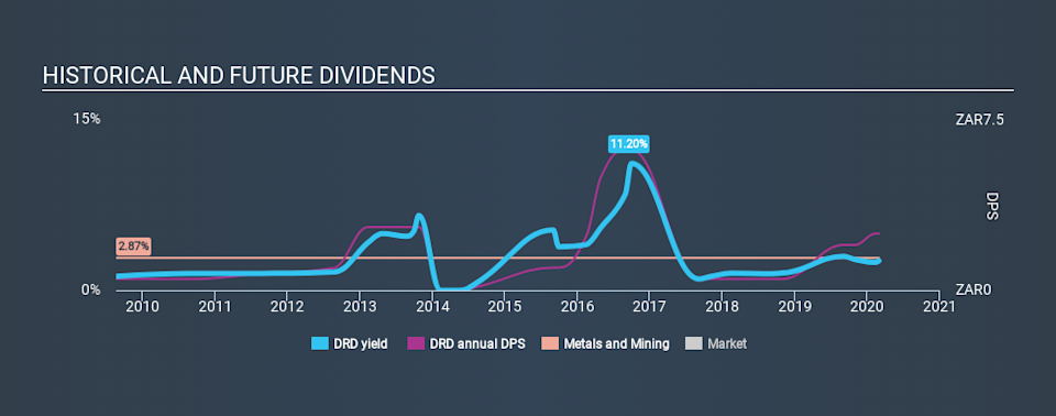 NYSE:DRD Historical Dividend Yield, February 29th 2020