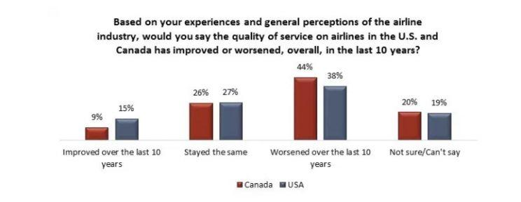 Majority of Canadians say airline industry operates like 'cartel': survey
