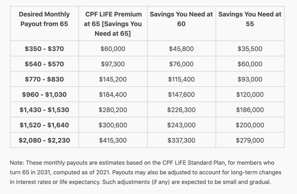 CPF LIFE payouts