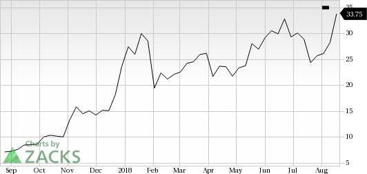 Canopy Growth (CGC) shares rose more than 9% in the last trading session, amid huge volumes.