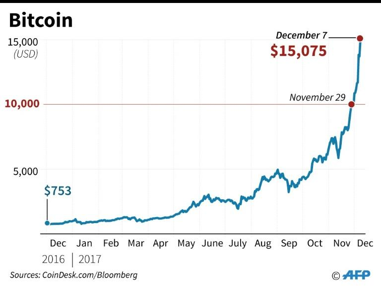 Bitcoin surged past $15,000, and then broke $16,000 after soaring more than 50 percent in just one week
