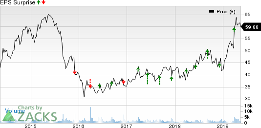 Verint Systems Inc. Price and EPS Surprise