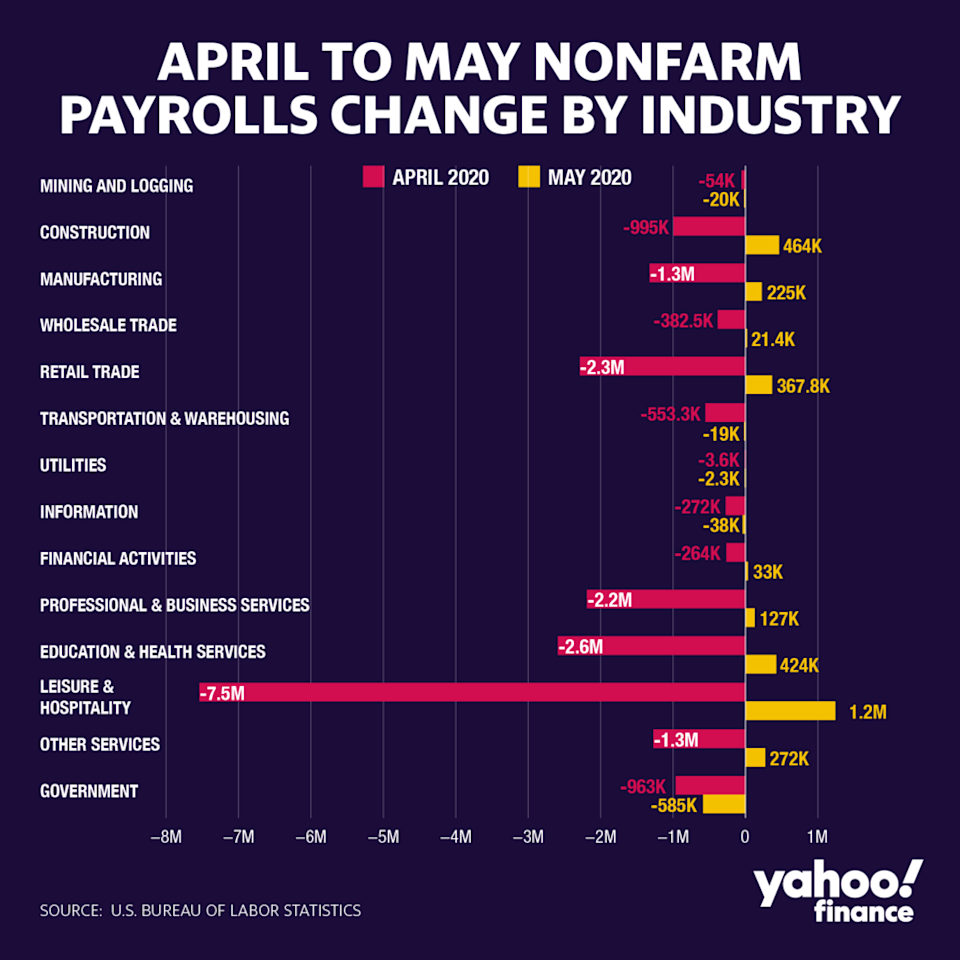 Payroll gains were broad-based in the May 2020 jobs report.