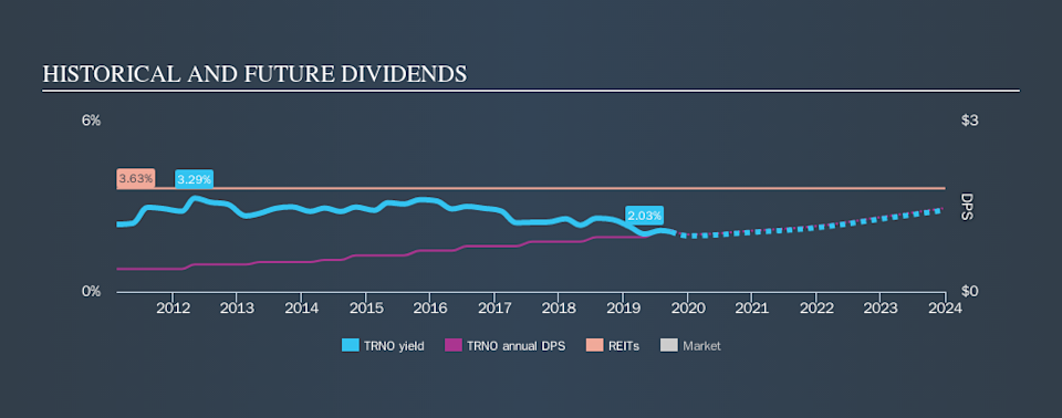 NYSE:TRNO Historical Dividend Yield, September 28th 2019
