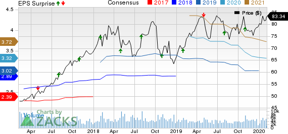 Xylem Inc. Price, Consensus and EPS Surprise