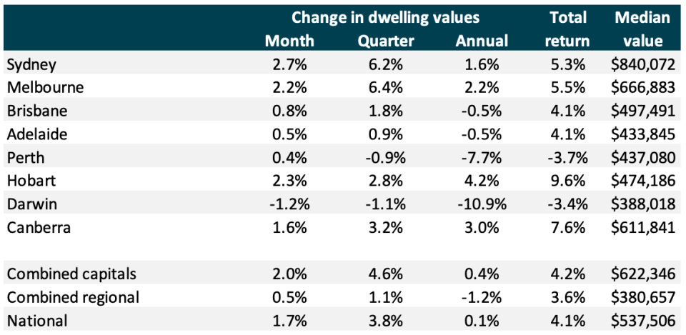 Pictured: CoreLogic chart showing price growth in November 2019 across Australia's capital cities. Image: CoreLogic