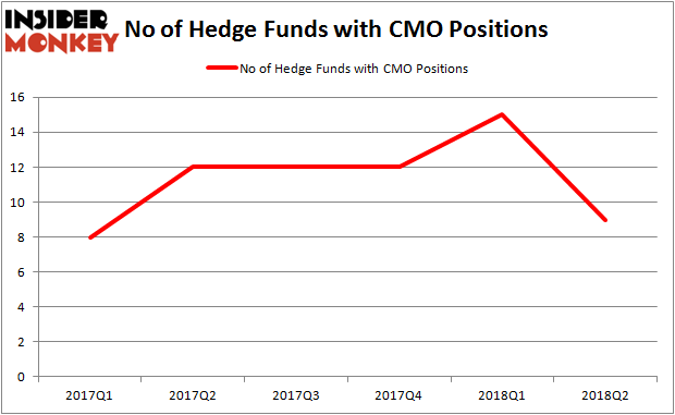CMO Hedge Fund Ownership