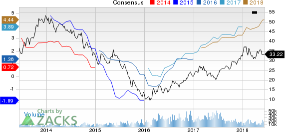 ArcelorMittal Price and Consensus