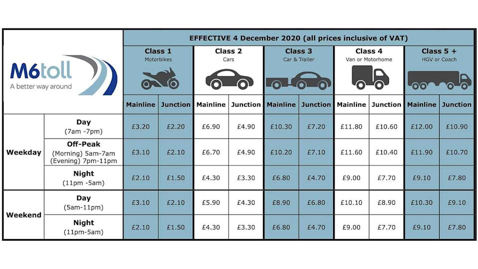 M6 Toll pricing table from 4 December 2020