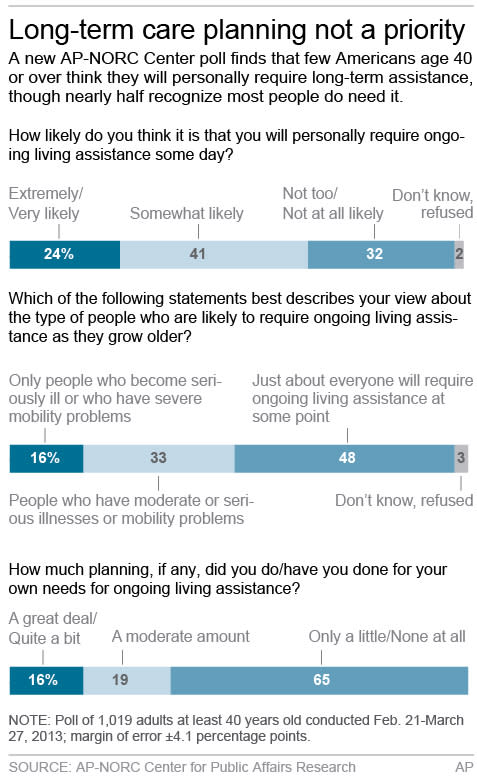 Graphic shows AP-NORC poll opinions on living assistance