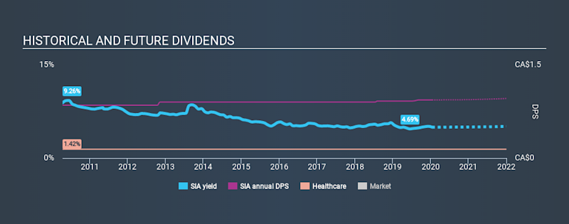 TSX:SIA Historical Dividend Yield, January 16th 2020