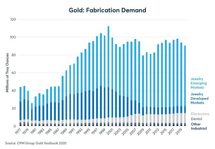 Figure 6: Gold is primarily used for jewellery and investment