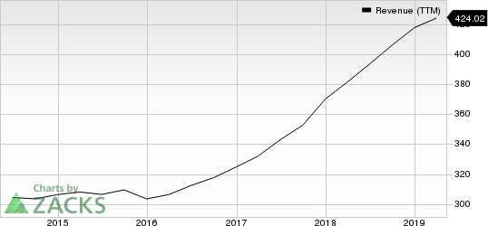 Charles River Associates Revenue (TTM)