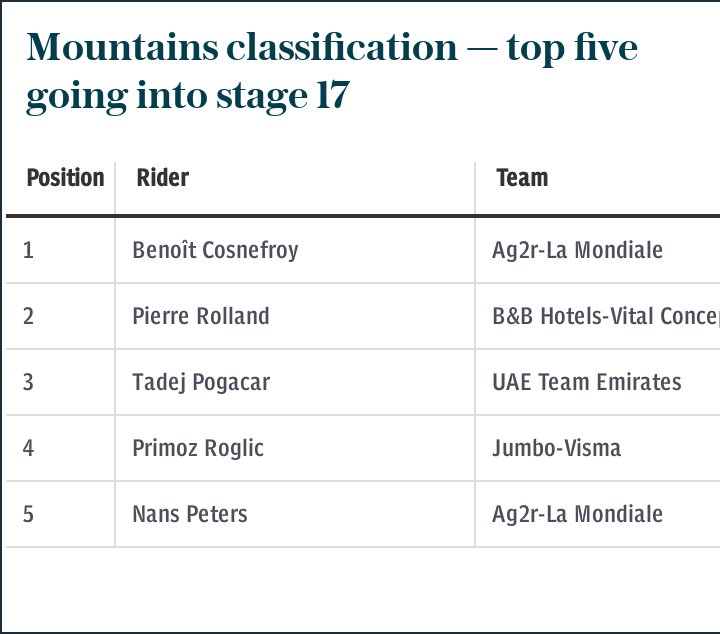 Mountains classification — top five going into stage 17