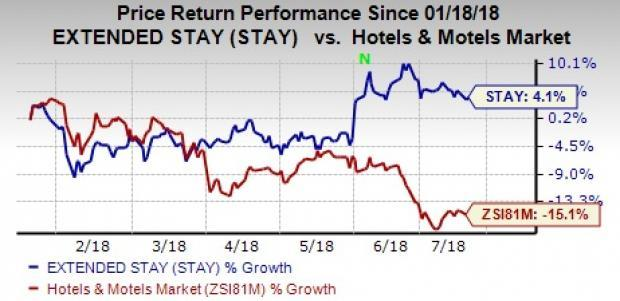 Extended Stay's (STAY) cost-saving measures are likely to favor second-quarter 2018 earnings. However, limited international presence continues to be a headwind for the company's revenues.