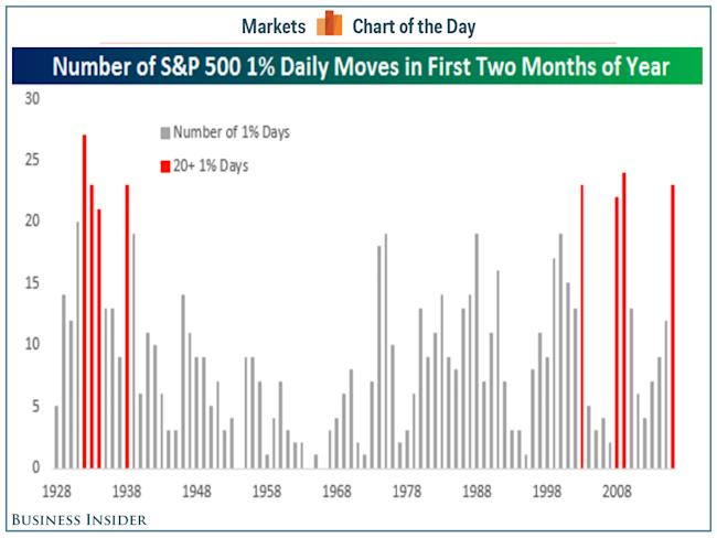 The Stock Market Is Having One Of Its Wildest Years In History