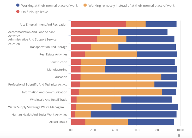 The breakdown of businesses who have not permanently stopped trading between 27 July and 9 August. Chart: Office for National Statistics