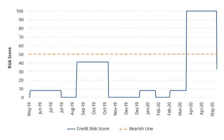 Credit Total Risk Score