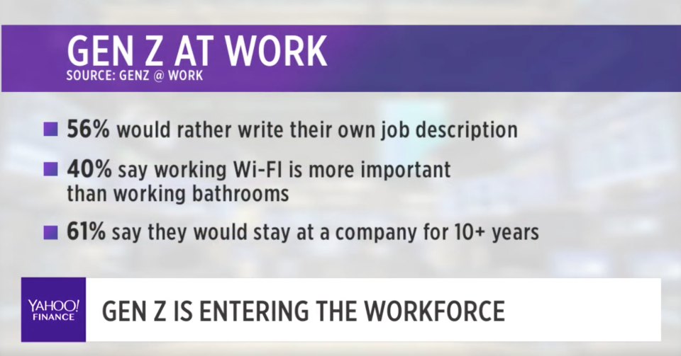 The next generation of works has different work-life tastes than others. (Photo: Yahoo Finance)