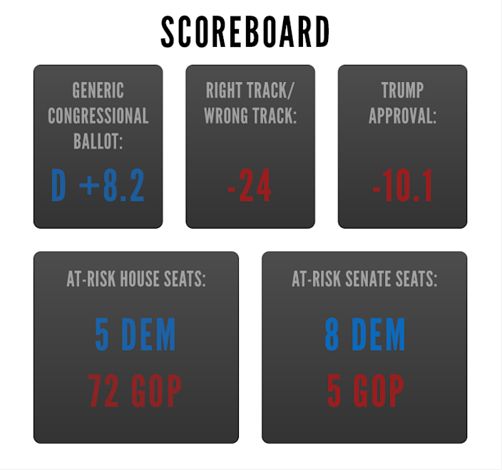 -A scorecard as of October 27, 2018. (Graphic: Yahoo News)