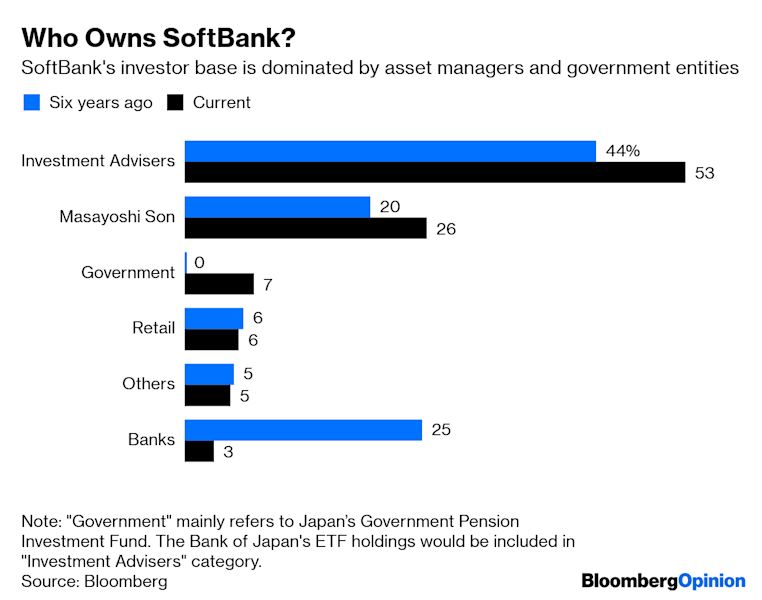 SoftBank Buyback Magic May Soon Wear Thin
