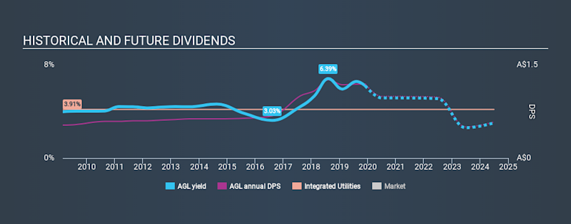 ASX:AGL Historical Dividend Yield, December 2nd 2019