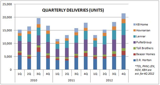 Housing Deliveries 2010-2012