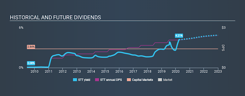 NYSE:STT Historical Dividend Yield March 26th 2020