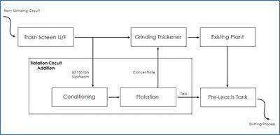 Figure 2. Flotation circuit block flow diagram and graphics. (CNW Group/SSR Mining Inc.)