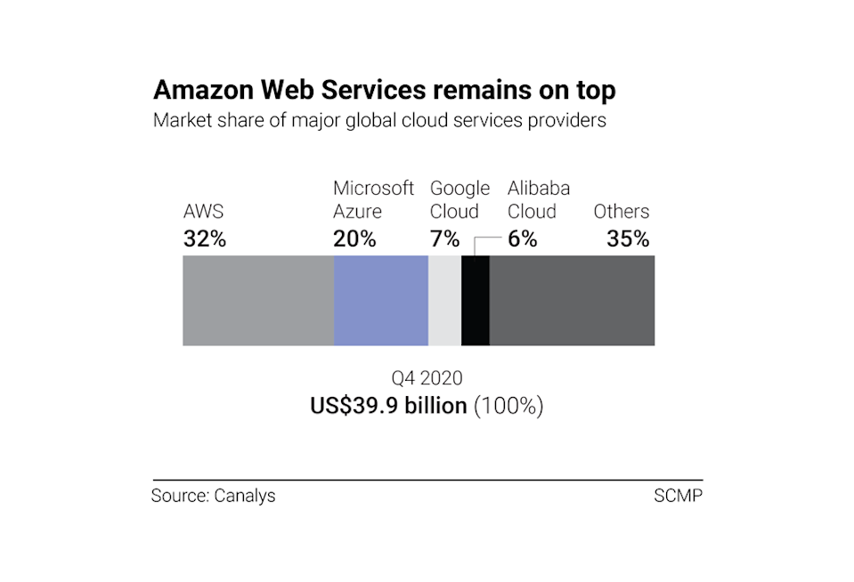Amazon Web Services has the largest share in the global cloud services market.